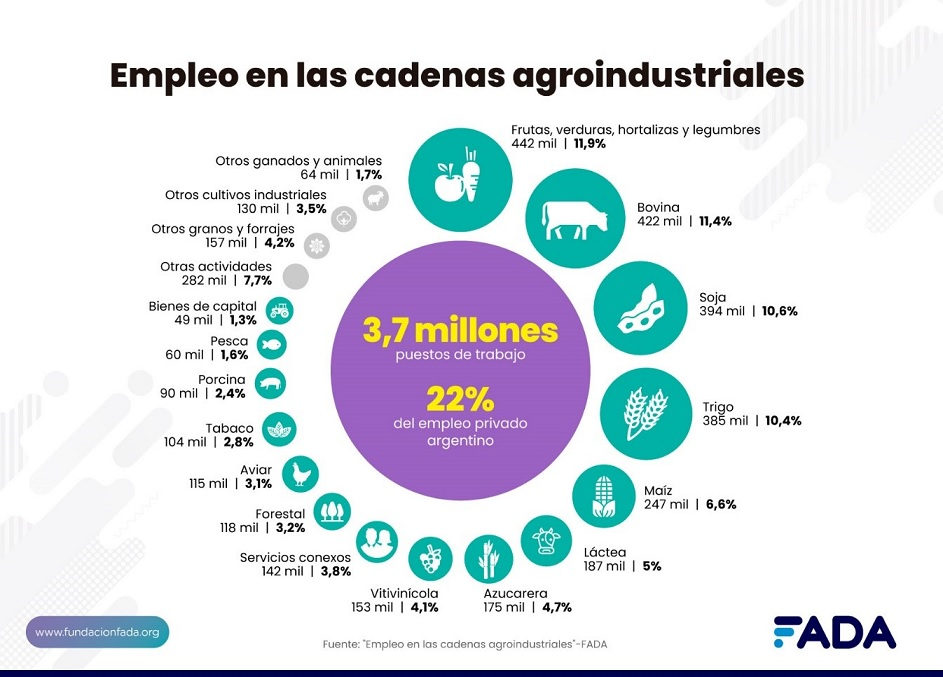 Comunicado: La Cadena Argentina de la Soja promueve arraigo, desarrollo y empleo federal.